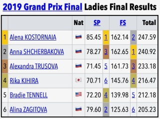 Grand Prix Final results show women's figure skating revolution progressing quickly