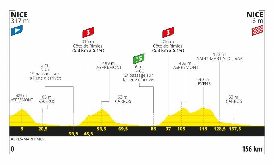 Tour de France Stage 1 Profile