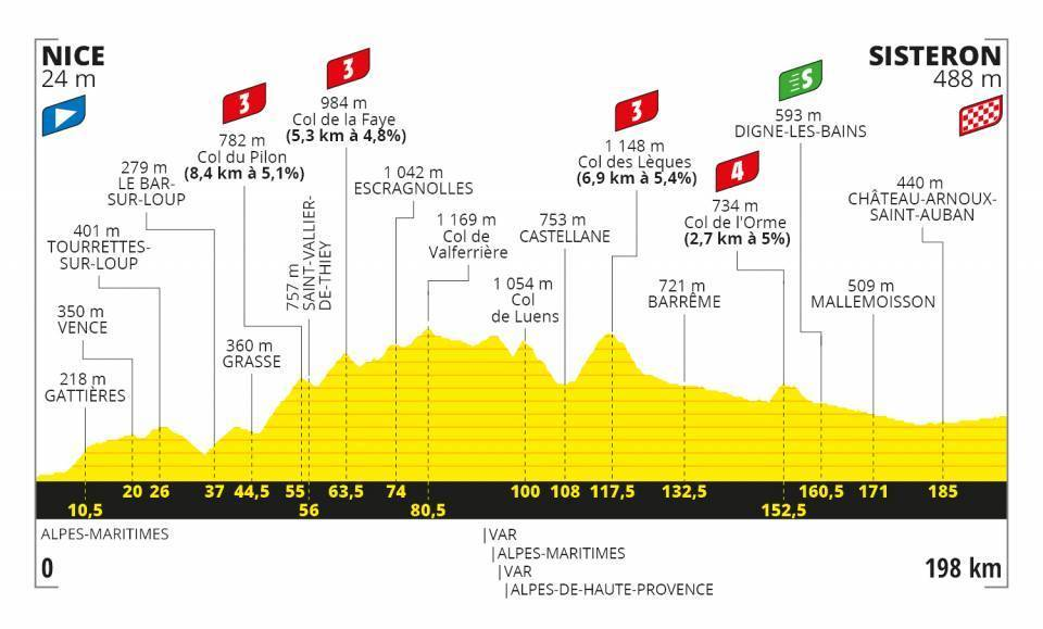 Tour de France Stage 3 Profile