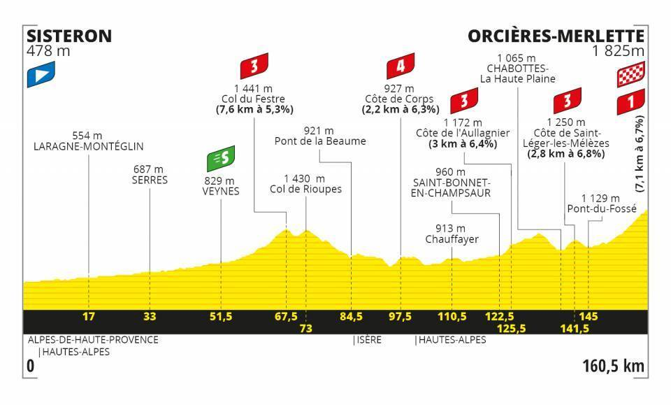 Tour de France Stage 4 Profile