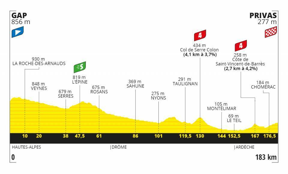 Tour de France Stage 5 Profile