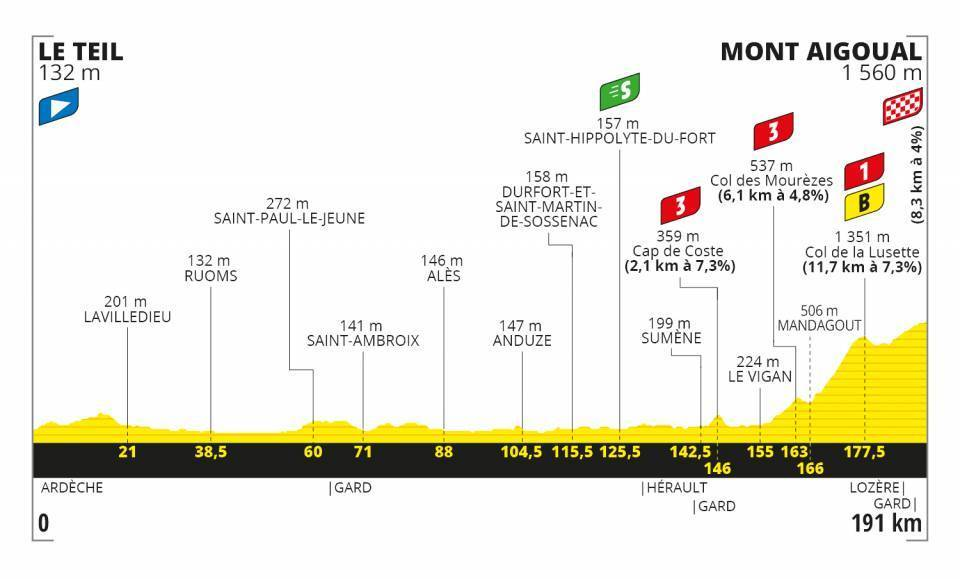 2020 Tour De France Standings Cycling Olympictalk Nbc Sports