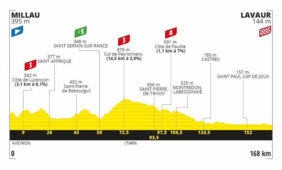 Tour de France Stage 7 Profile