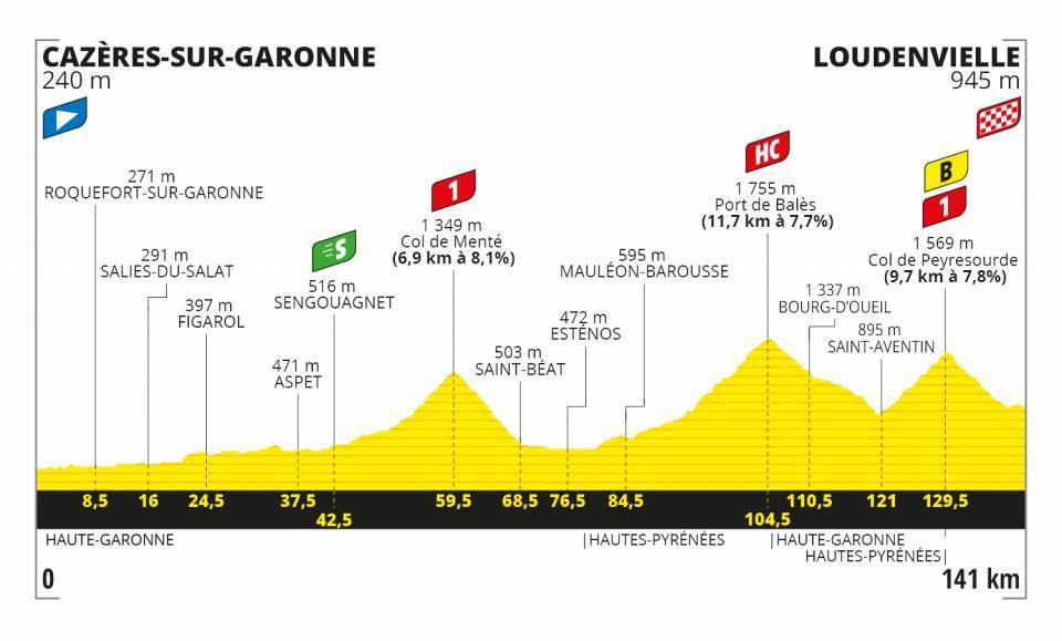 Tour de France Stage 8 Profile