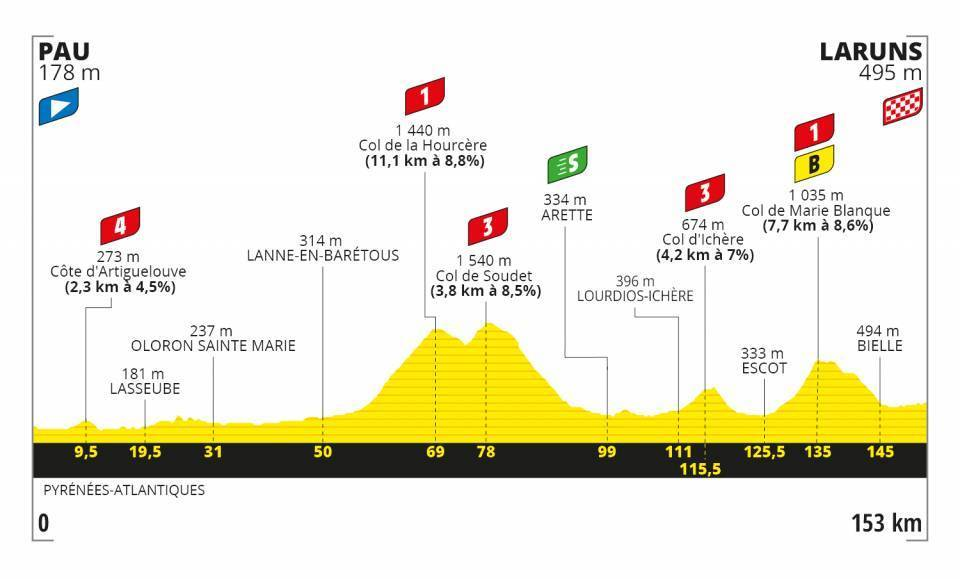 Tour de France Stage 9 Profile