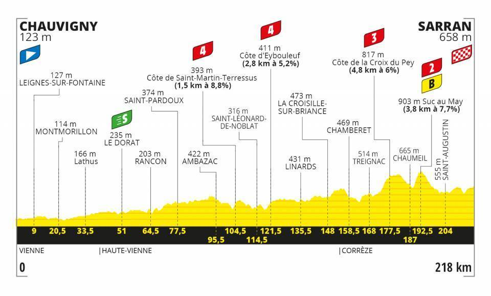 Tour de France Stage 12 Profile