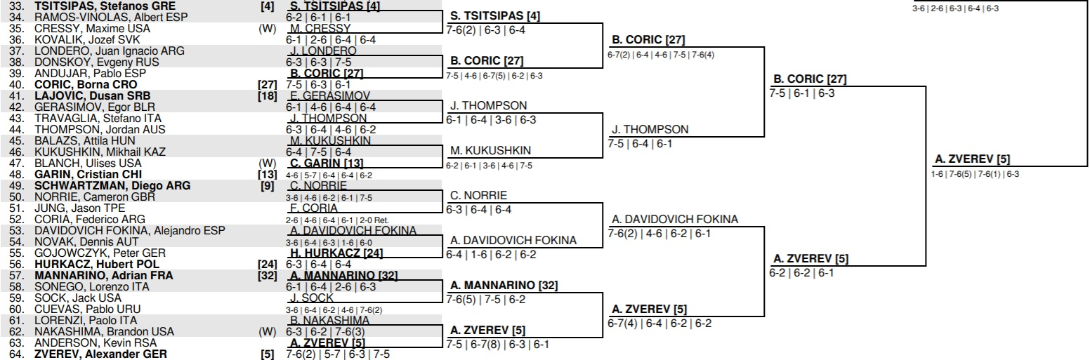 2020 U S Open Men S Singles Draw Tennis